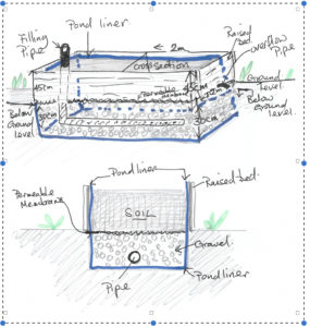 wicking bed sketch